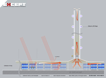 Solar Updraft Tower Solar Collector Cogeneration Diagram